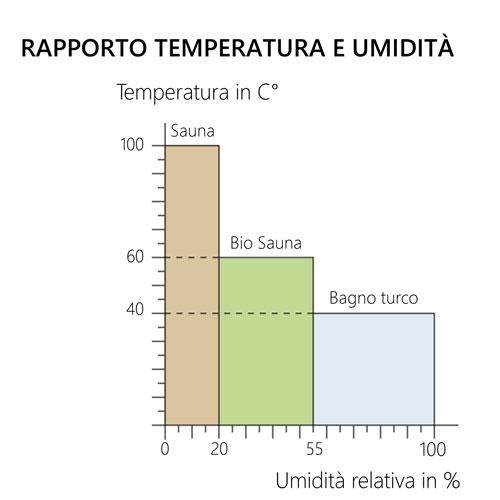 temperatura-sauna